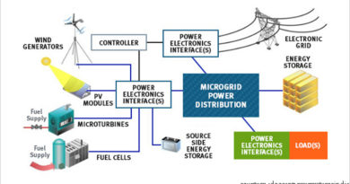 Microgrid flow chart