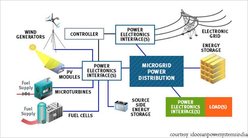 Microgrid flow chart