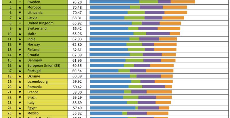 CCPI Index