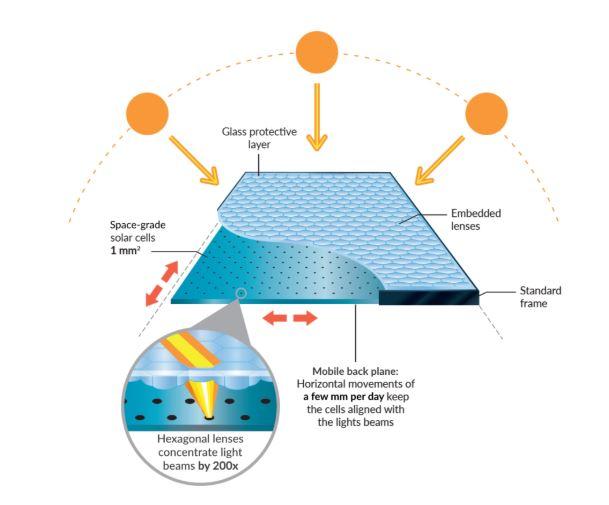 Solar Panel Composure
