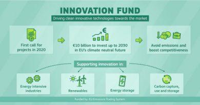 EC 10 billion Fund for RE Technologies