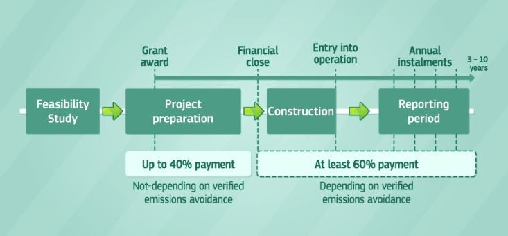 EC Graph for 10 Billion Pound grant