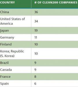 Clean200 List: Google-led Alphabet Tops the Green Company List
