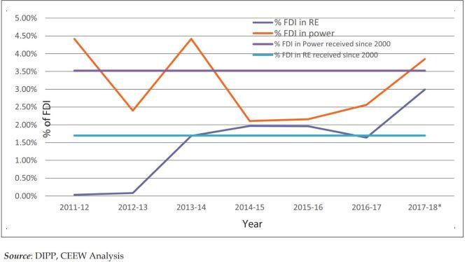 Share of FDI in Renewable Energy