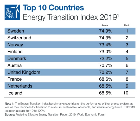 Top 10 countries WEF list