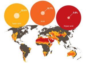 Different categories of desertlands around the world