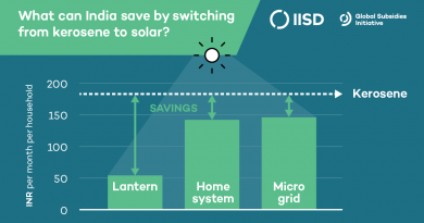Kerosene to Solar Benefits Graphic