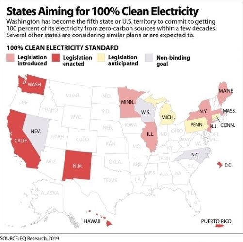 5 US states or territories have committed to 100% clean energy