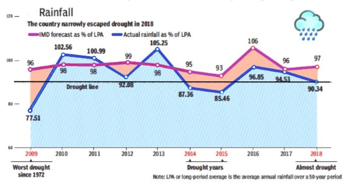 Monsoon 2018 graph