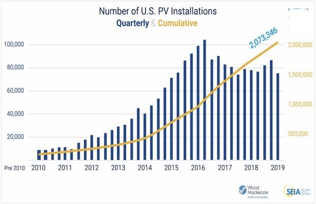 US 2 Million Solar Installations