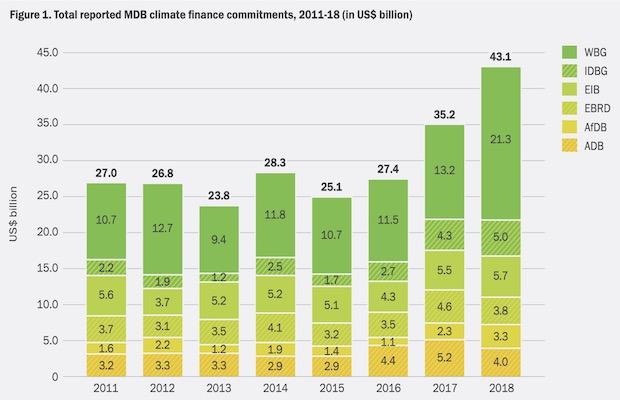 mdb climate finance 2018