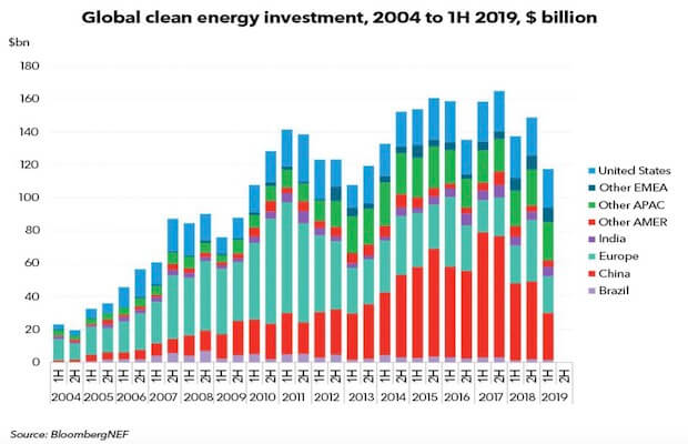 Clean Energy Investments Drop