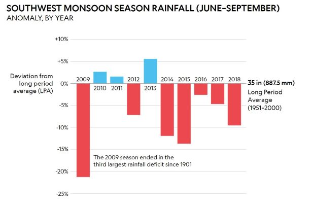 Indian Monsoon anomaly