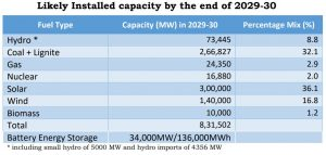 Likely installed capacity by CEA