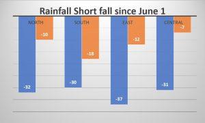 Monsoons shortfall