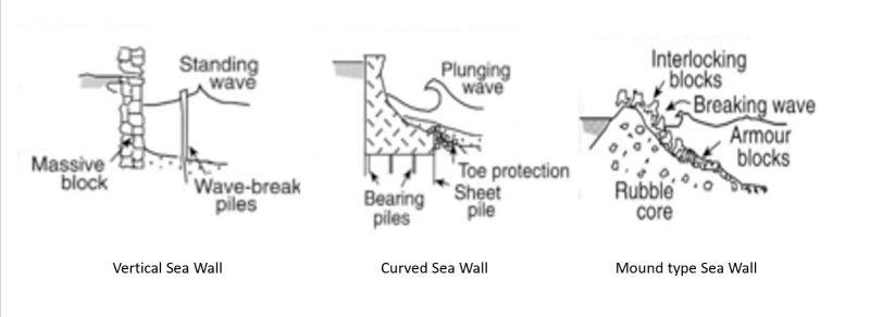 Why We Need Sea Walls
