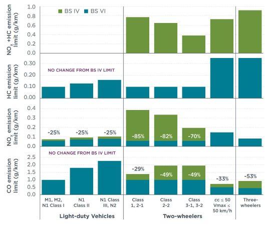 BS 4, 6 comparison chart