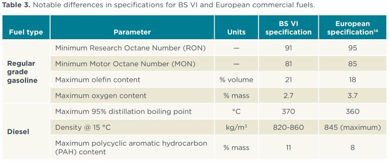 Diff Bw BS 6 and europe standards