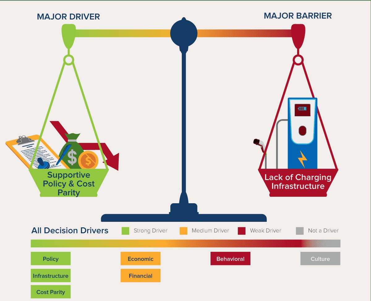 Evolution of Three Major EV Markets: China, US and India