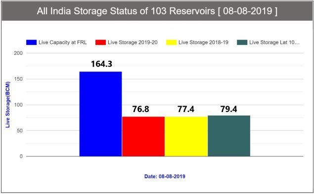 Storage Levels on Aug 8