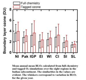 Mean annual mean BLO3 calculated from full chemistry and tagged O3 simulations over the eight regions in the Indian subcontinent