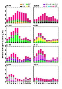 Monthly variation in boundary layer O3 in a given region separated into contributions from all the regions
