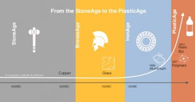 Human History to Leave a Legacy of Plastic Age