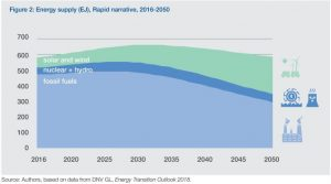 WEF's Energy Transition Report