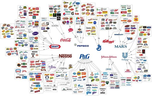 10 of the Biggest Food Companies in the world