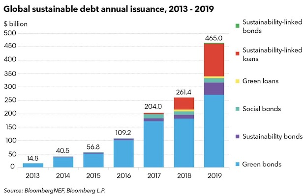 Sustainable Debt in 2019