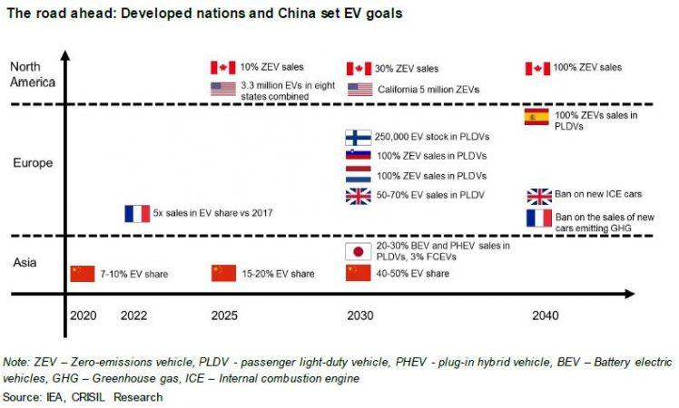 Global EV targets