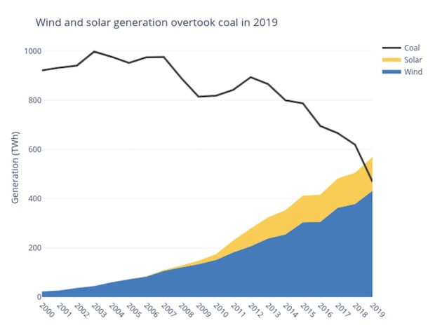 wind solar coal Europe