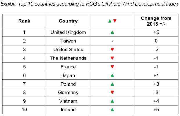 global offshore hotspots