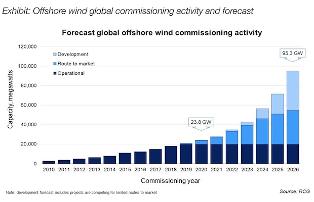 offshore wind capacity additions