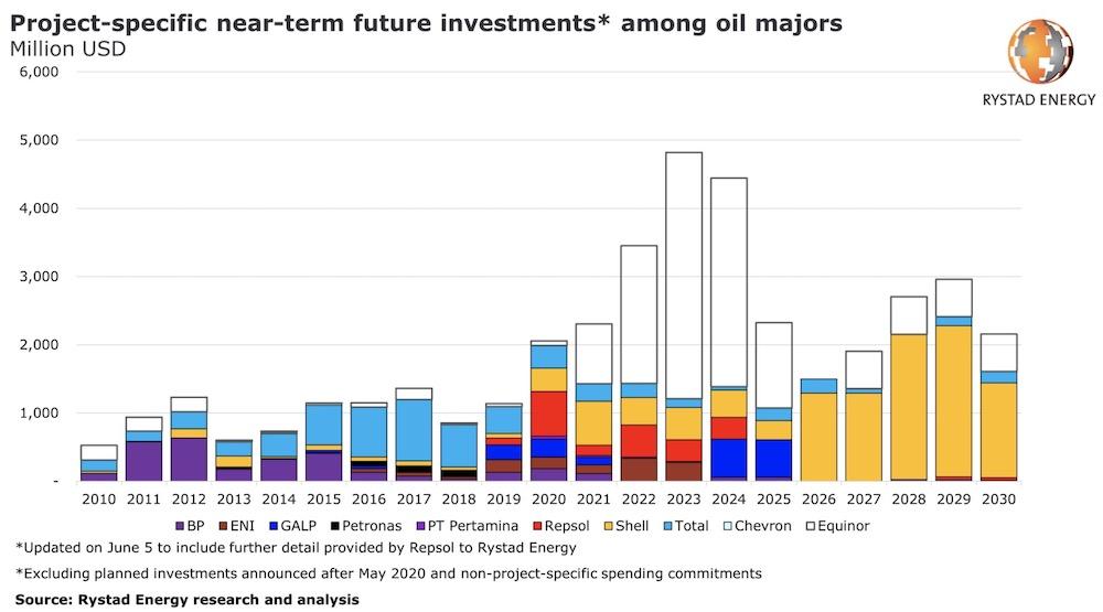 oil majors investmnets in re