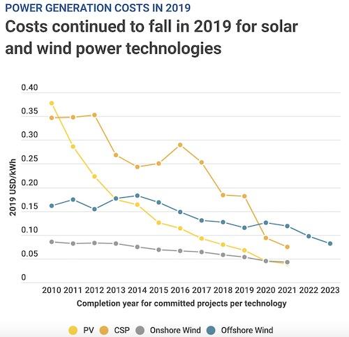 renewable costs