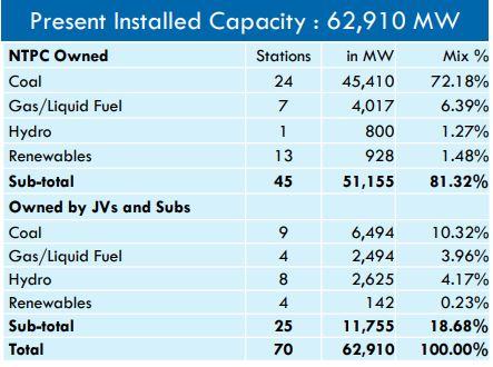 NTPC Installed versus projected capacities